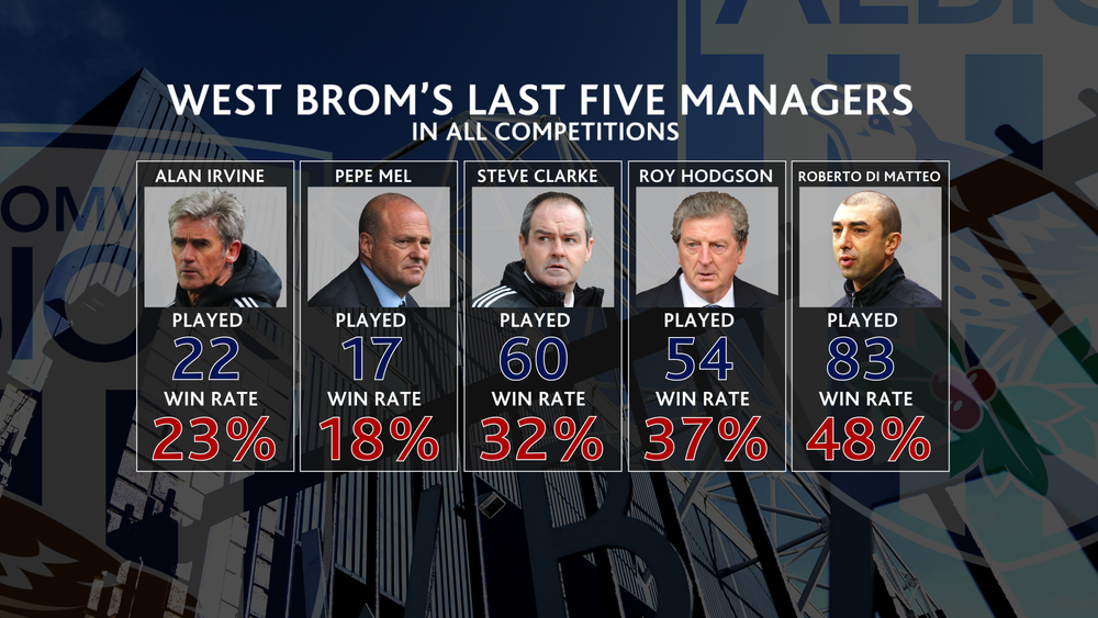 PLN West Brom Last Five Managers 1200.png