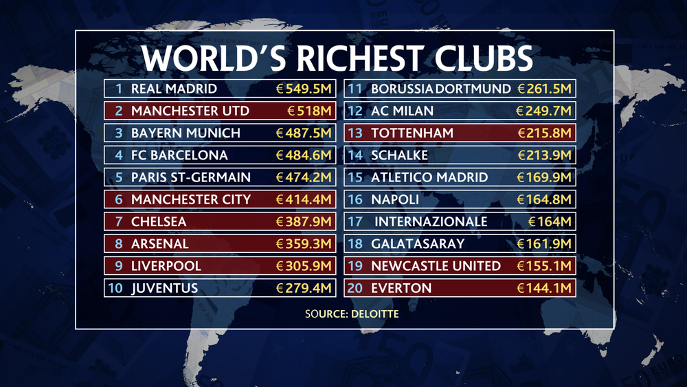 PLN World Richest Clubs 1200.png