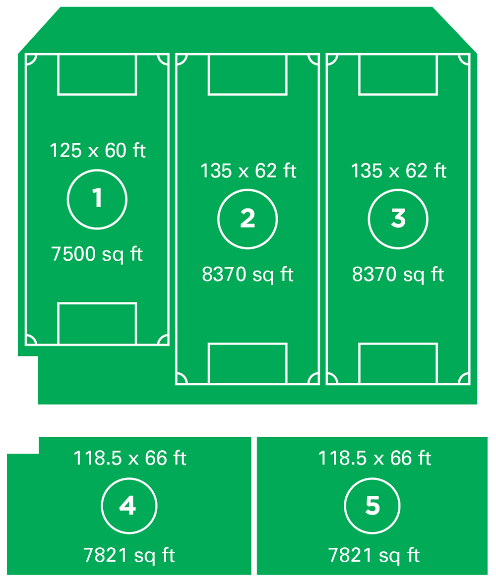 Fields 1, 2 & 3 are lined for use as official Futsal pitches.  Fields 4 & 5 can be used as one large field or broken up into 2 or 3 smaller areas.