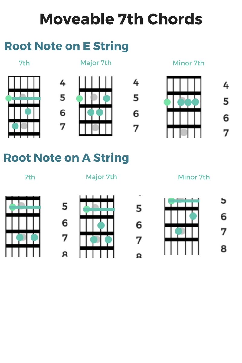 Moveable 7th Chords.jpg