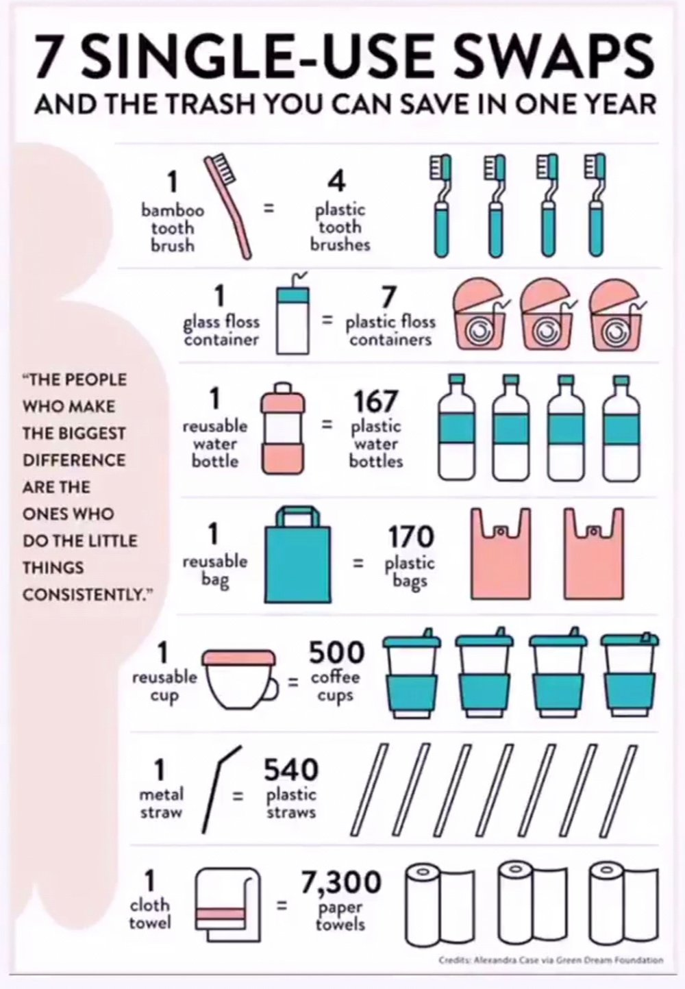 7 Single-Use Swaps