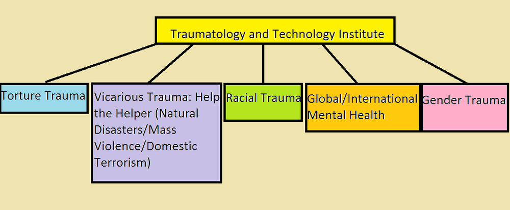 TRAUMATOLOGY STRUCTURE.png