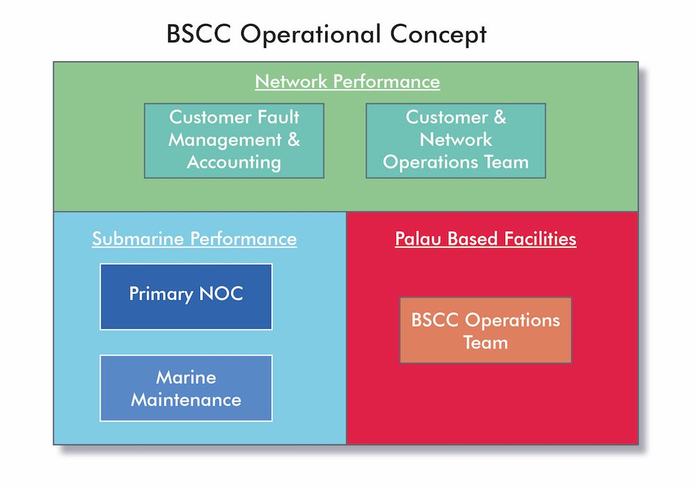 BSCC Operational Concept.jpg