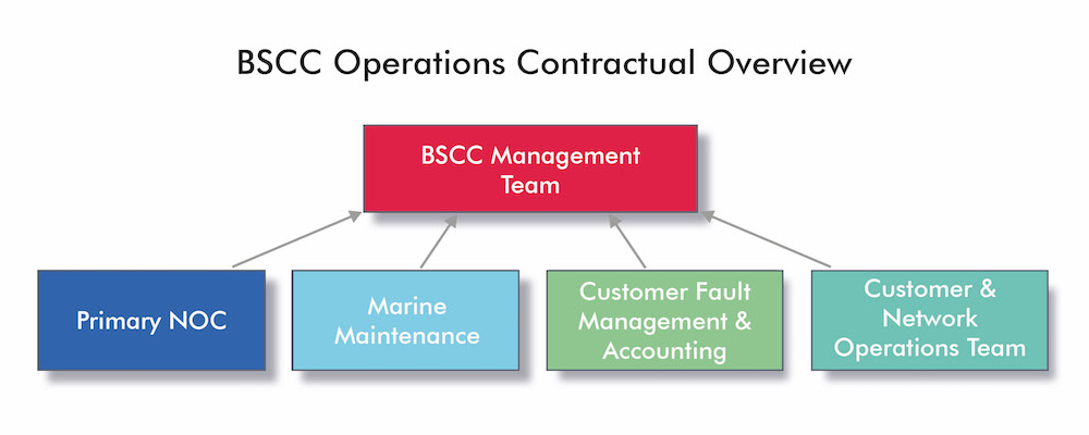 BSCC Operations Contractual Overview