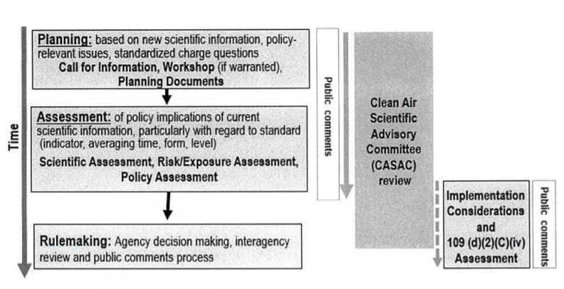 """Steps Associated with a Streamlined and Efficient Review of National Ambient Air Quality Standards   Source:    Memorandum    on 'Back to Basics Process for reviewing NAAQs - Scott Pruitt, 5/9/2018"