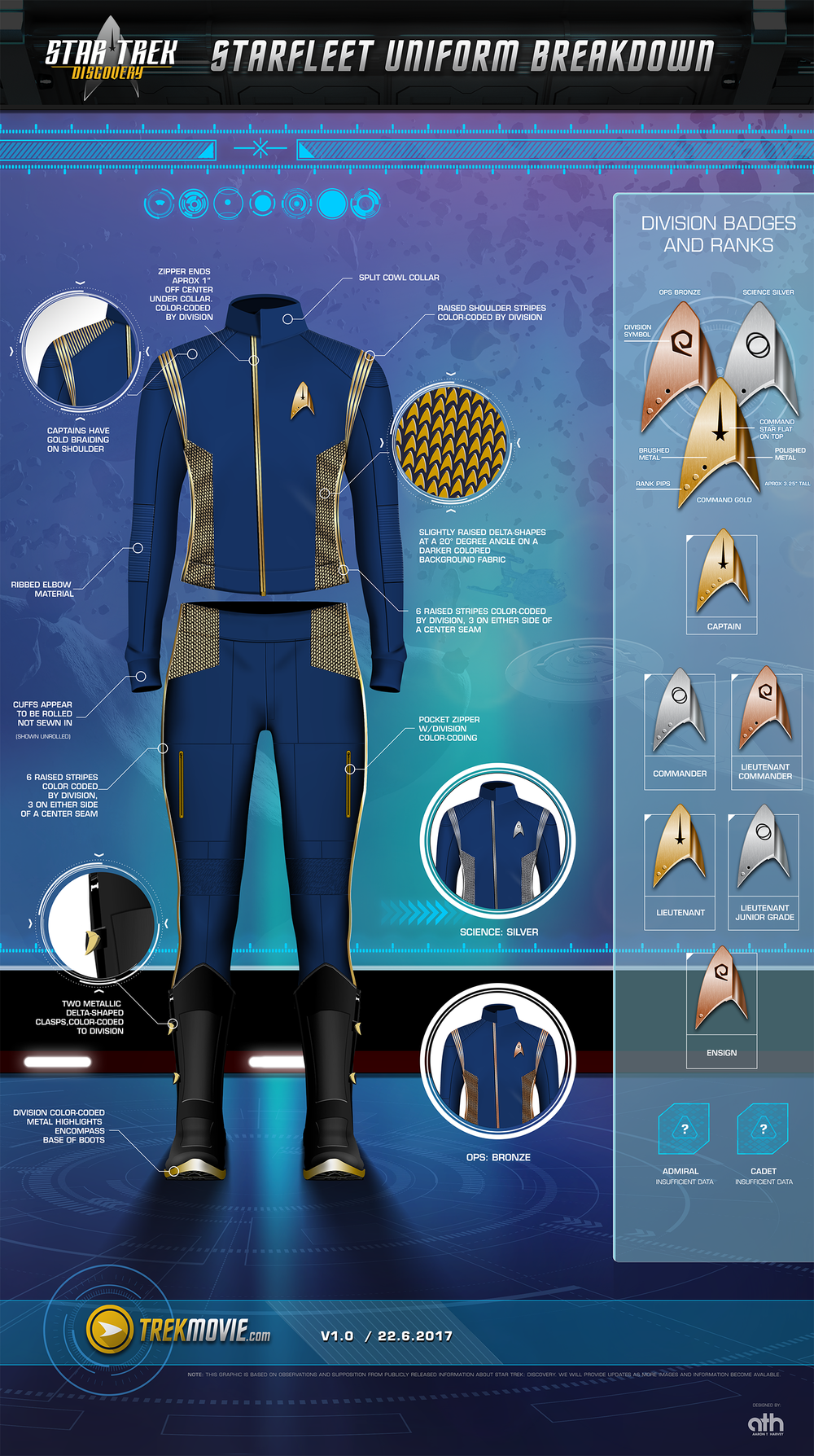A Close-Up Look At 'Star Trek: Discovery' Uniforms [INFOGRAPHIC] from https://trekmovie.com/2017/06/22/a-close-up-look-at-star-trek-discovery-uniforms-infographic/