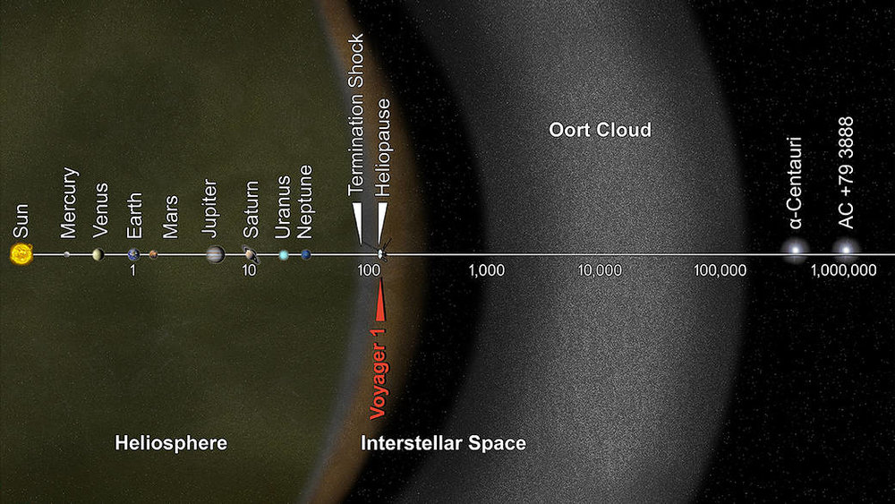 This artist's concept puts solar system distances in perspective. The scale bar is in astronomical units, with each set distance beyond 1 AU representing 10 times the previous distance. Image Credit: NASA/JPL-Caltech