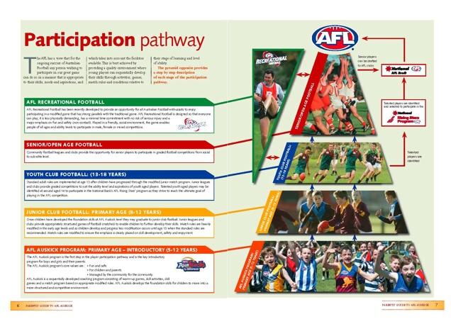 Auskick Participation Pathway
