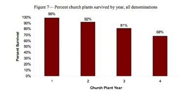 Church Plant Survivals - Stetzer
