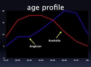Anglican V Australia Age Profile