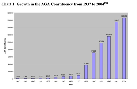 Aog Attendance Growth 1937-2004