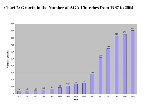 Aog Churches Growth 1937-2004