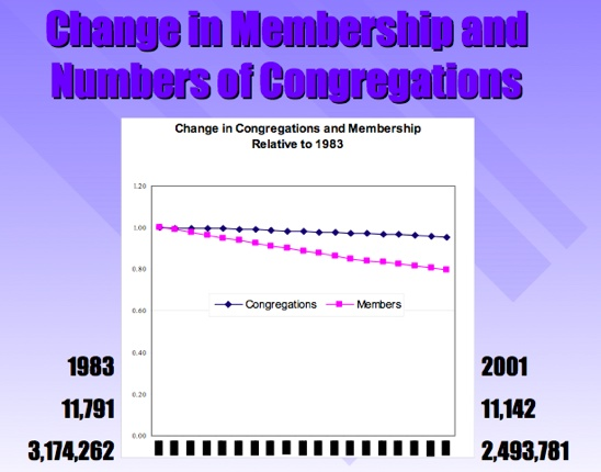 Pcusa Congregations-Members 1983-2001