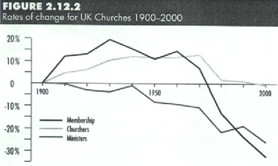 Uk Churches, Members, Ministers 1900-2000-1