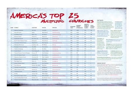 America's Top 25 Multiplying Churches-1