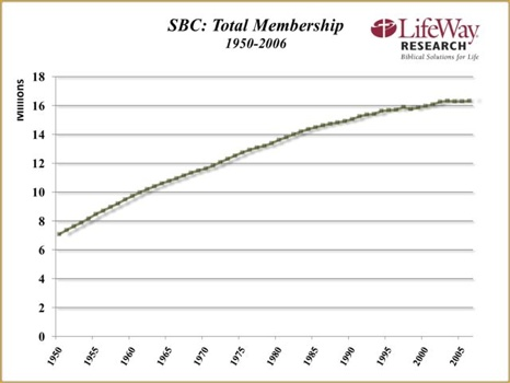 Blog Edstetzer Lwci Research Chart Sbc Membership 1950-2006Small