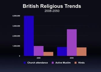 British Religious Trends 2008-2050-3