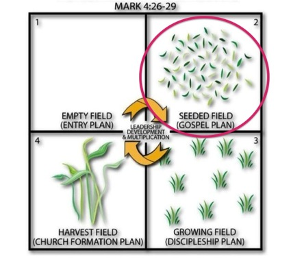 Four Fields  gospel