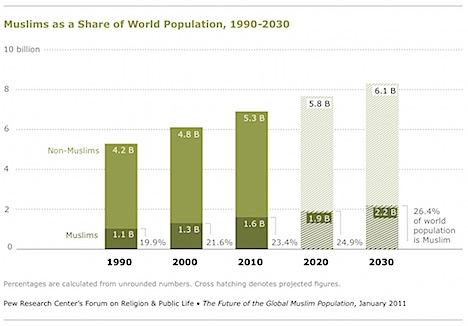 Muslim pop 1990-2030.jpg