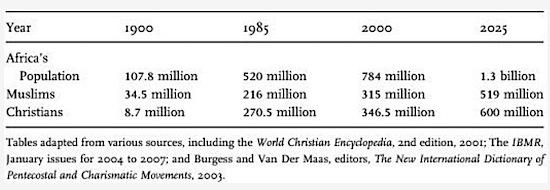 Africa Christian Islam growth.jpg