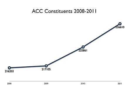 ACC Constituents 2008-2011.jpg