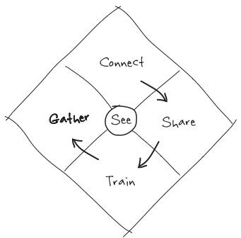 Gather communities