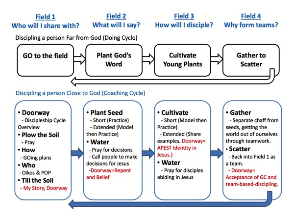 Discipleship Cycle Flowchart