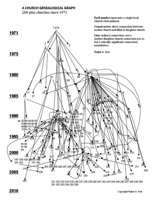 Genealogical chart Kee