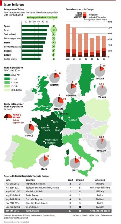 Islam in Europe  Economist infographic