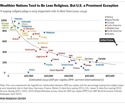 Wealth and religion Pew Research