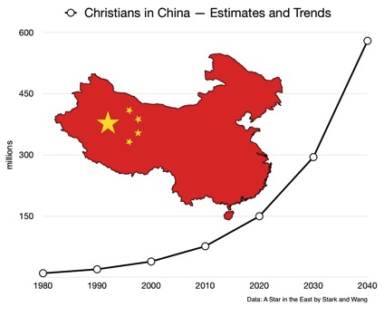 Christians in China 1980 2040 Stark Wang A Star in the East