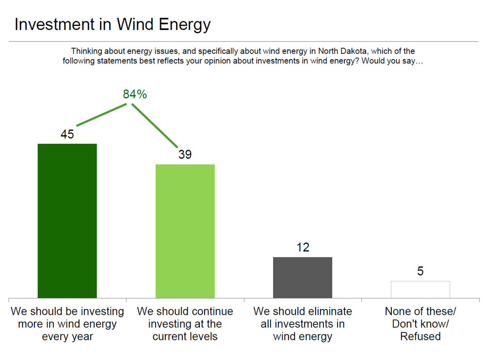Nearly 85% of respondents indicated support of wind energy in North Dakota.