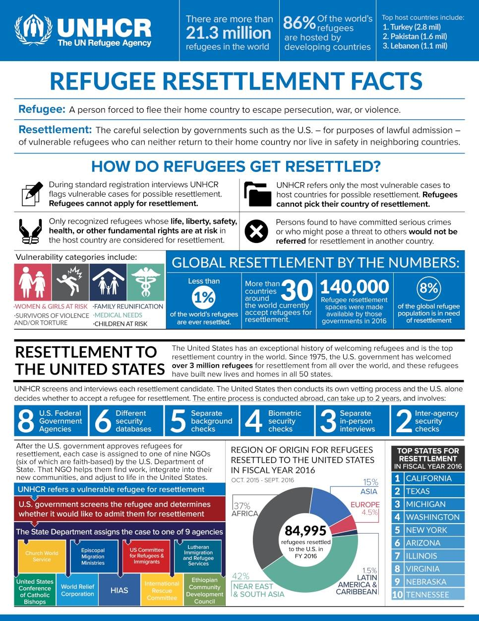 Source: UNHCR, the UN Refugee Agency