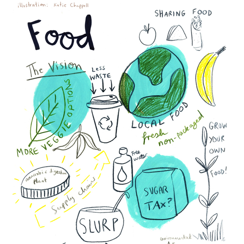 Food waste, lowering carbon footprint, sharing food, more vegetarian options for students, sugar tax.