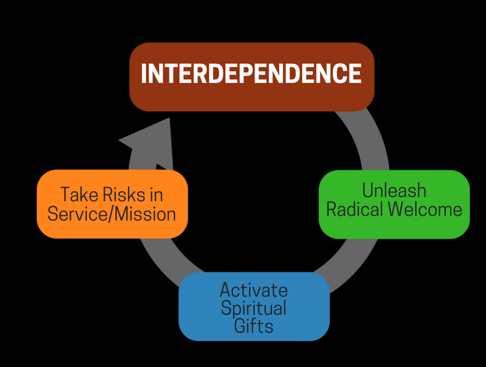 cg interdependence graphic.png