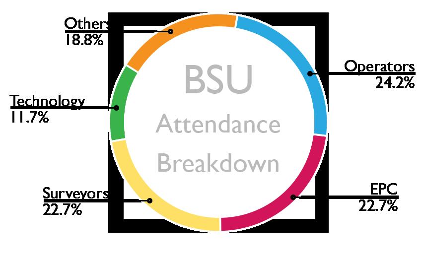 BSU Pie Chart Attendance Breakdown.png