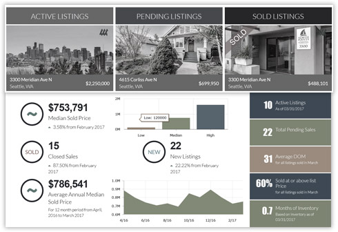 Updated area statistics including Median Prices, Inventory, Active Listings and more