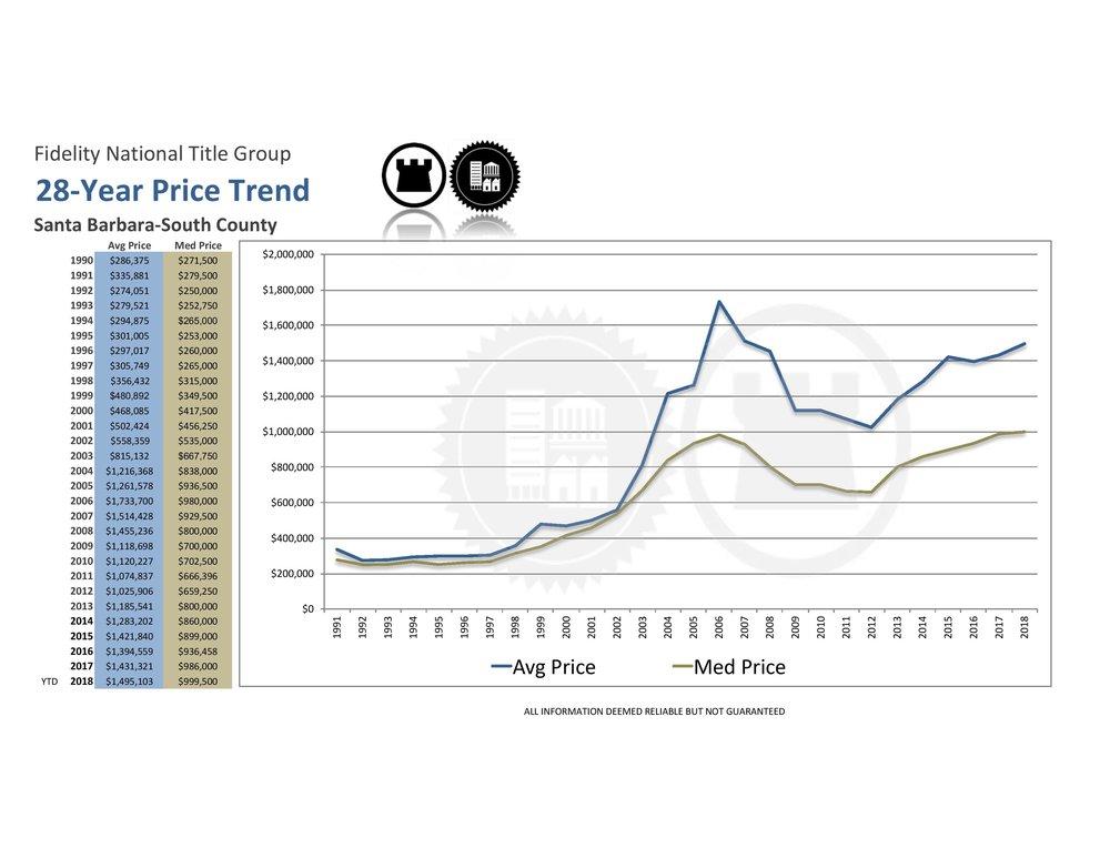 28 year price trend.jpg