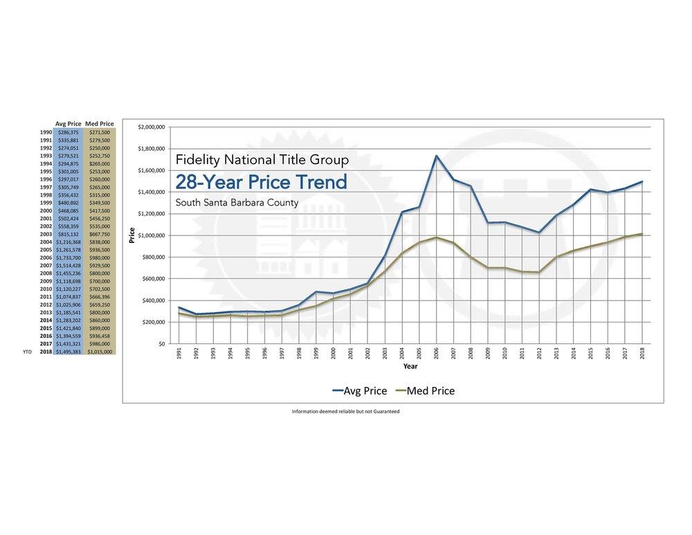 Santa Barbara 28 year Price Report, April 2018