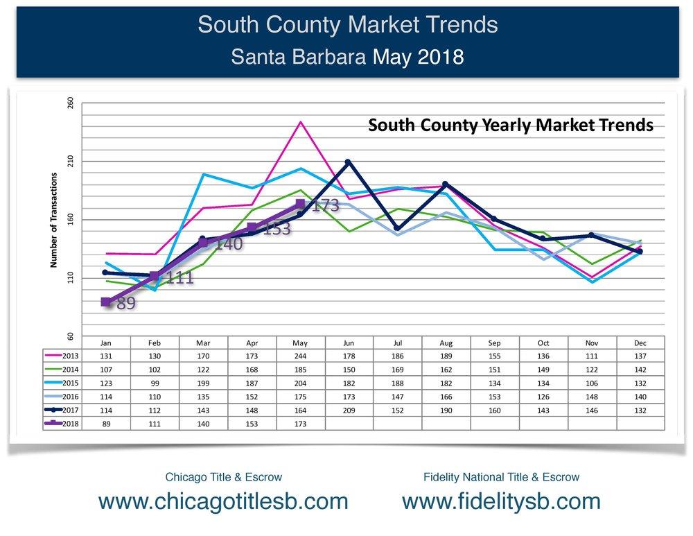 Santa Barbara Market Trends, April 2018