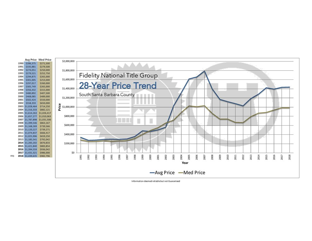 28 Year Price Trend Graph-page-001.jpg