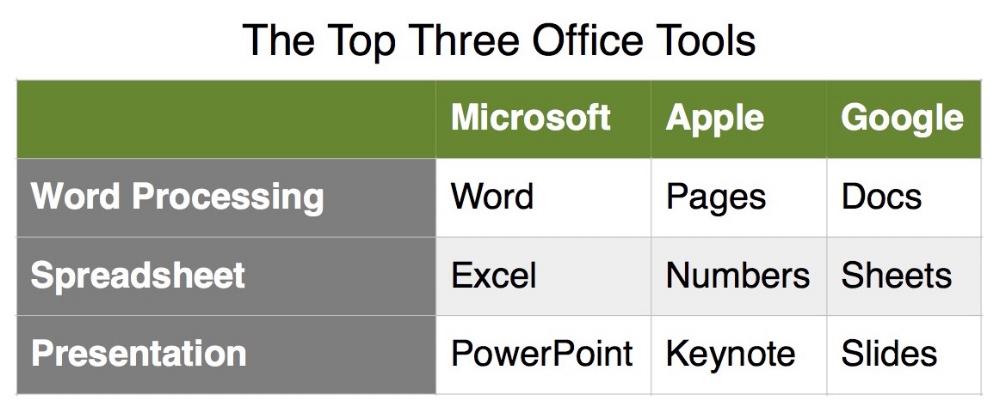 Top3OfficeTools.jpg