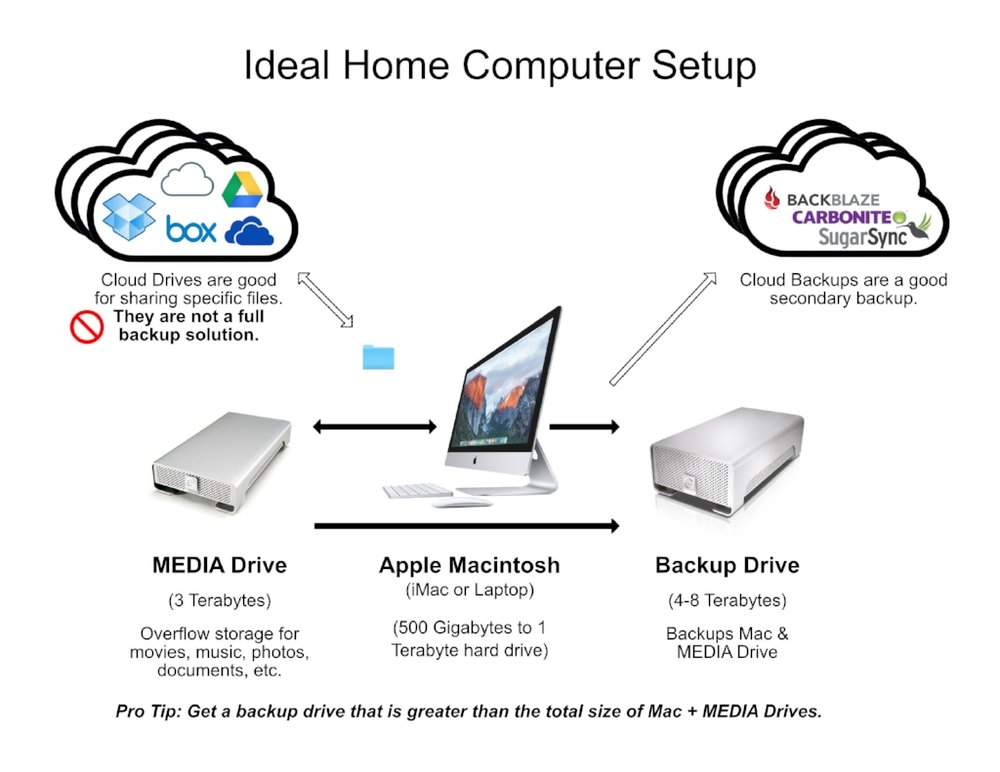 Ideal Home Setup copy.jpg