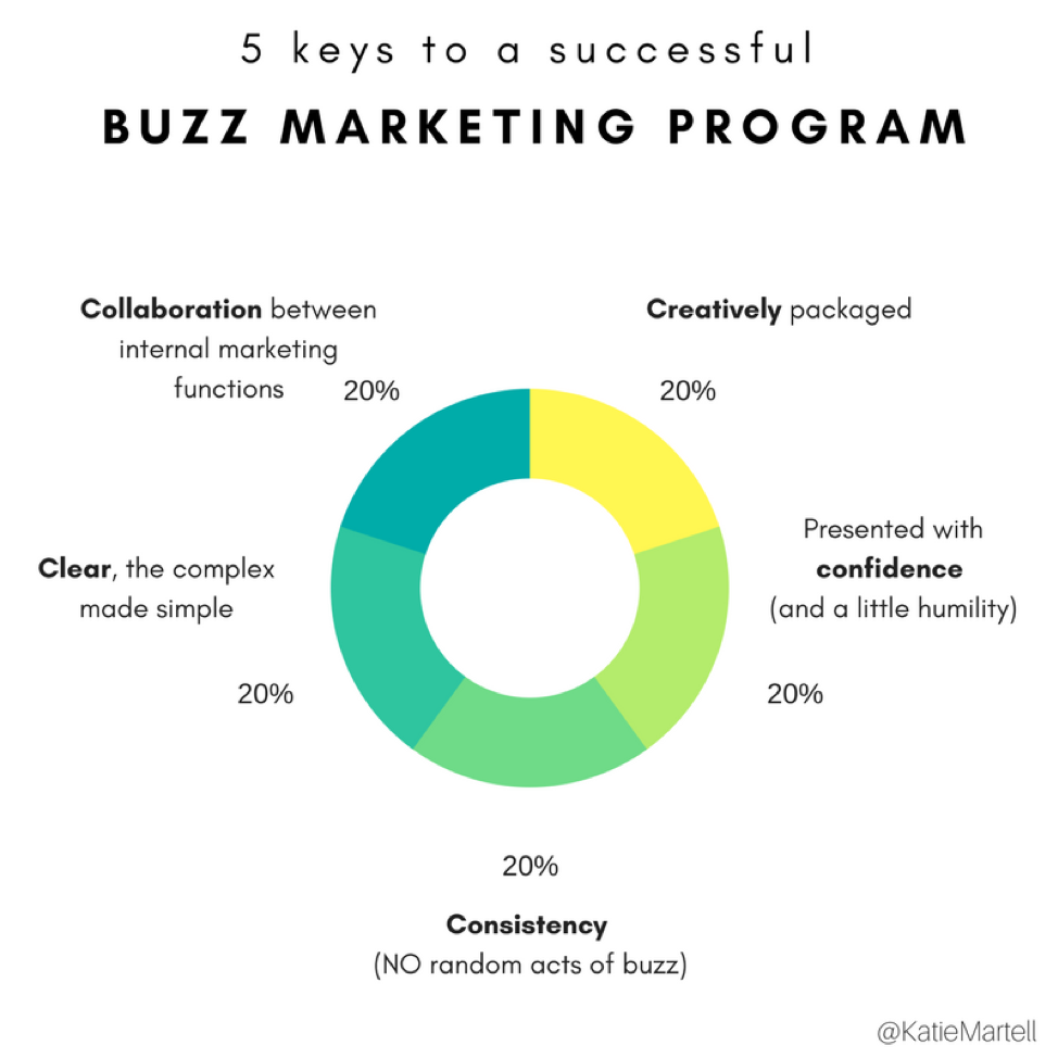 5-keys-to-successful-buzz-program.png