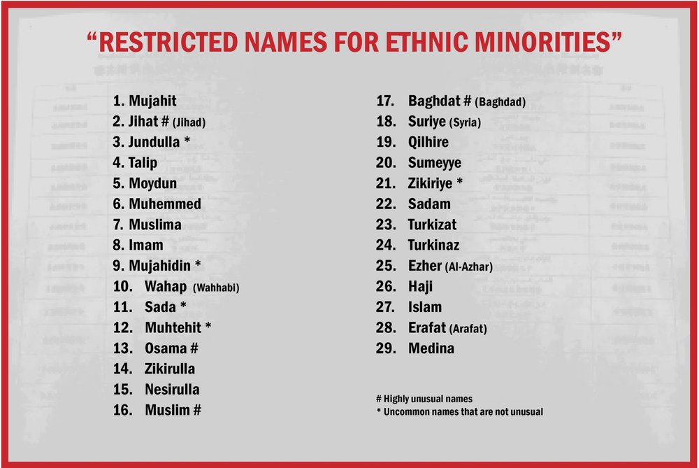 List of restricted names that was circulated throughout Xinjiang in April 2017. Source of the list.