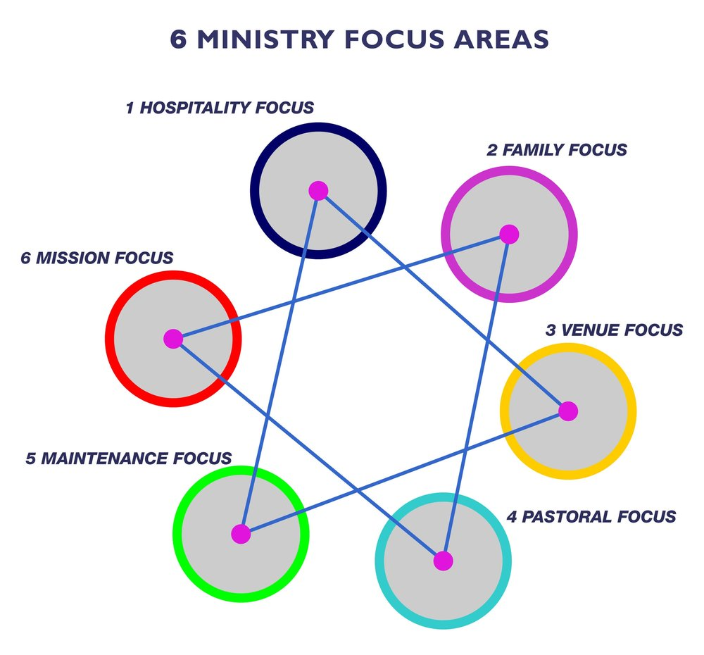 ADMINISTRATION AND FOCUS