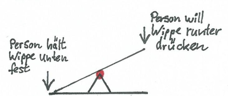 Die dadurch entstehende Kraft geht in das Gelenk der Wippe. Wird die Kraft zu groß, ensteht ein Schaden im Gelenk oder die Wippe bricht.