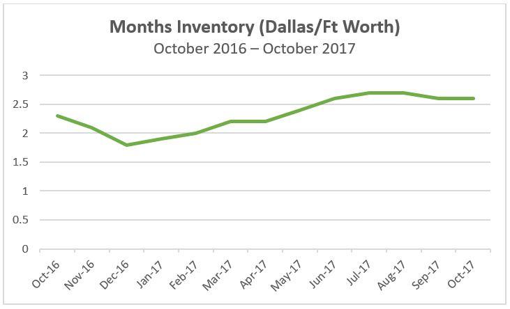 https://www.recenter.tamu.edu/data/housing-activity#!/activity/MSA/Dallas-Fort_Worth-Arlington