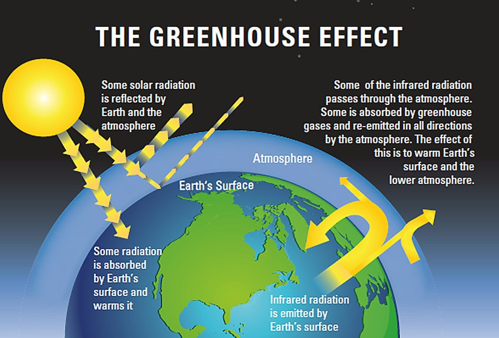 greenhouse effect 1.jpg