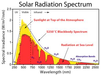 350px-Solar_Spectrum.png